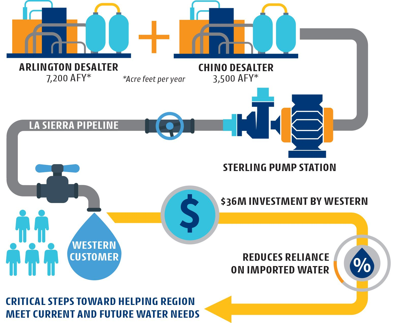 Sterling_Pump_Infographic FINAL