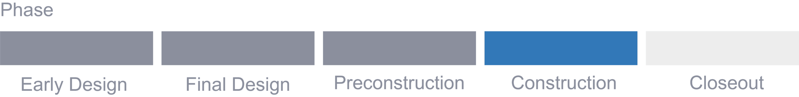 Project status - Construction